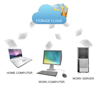 Cloud File Backup New Zealand data centre